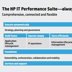 HP Discover presentations